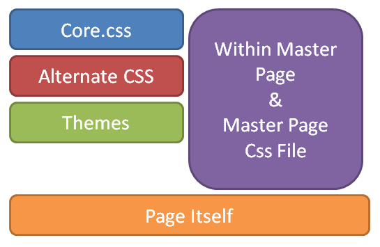 CSS Inheritance in SharePoint